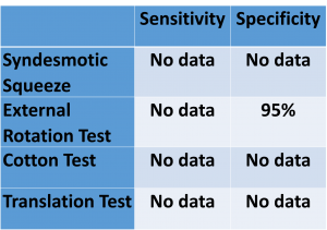 Syndesmotic Stats 2